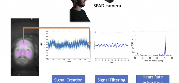 Marco Paracchini PhD dissertation – Remote Biometric Signal Processing based on Deep Learning using SPAD Cameras